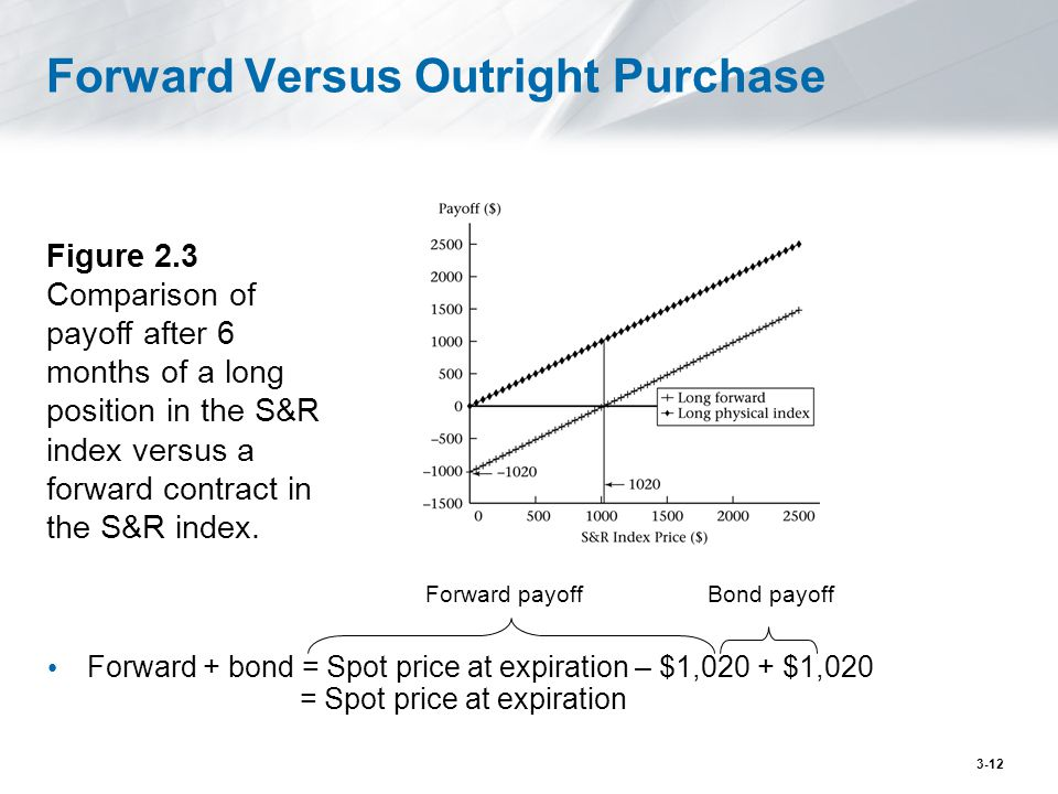 Forward Versus Outright Purchase