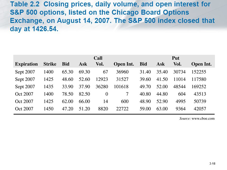 Table 2.2 Closing prices, daily volume, and open interest for S&P 500 options, listed on the Chicago Board Options Exchange, on August 14, 2007.