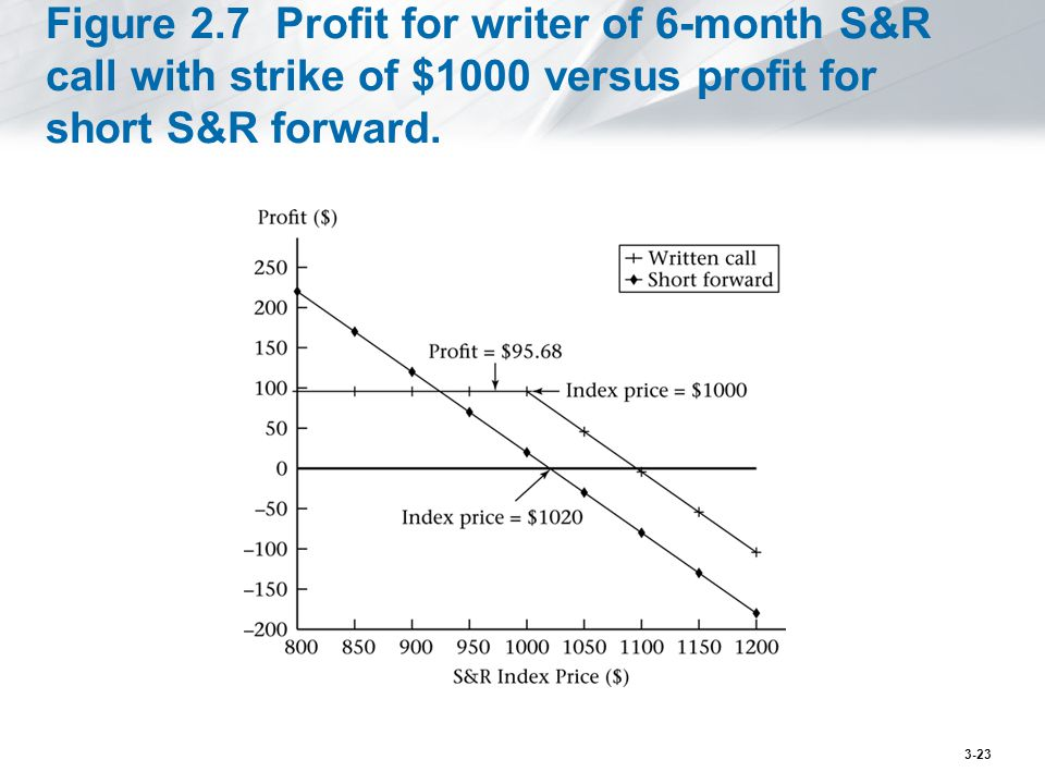 Figure 2.7 Profit for writer of 6-month S&R call with strike of $1000 versus profit for short S&R forward.