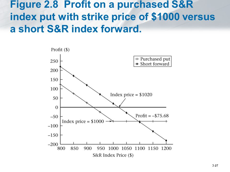 Figure 2.8 Profit on a purchased S&R index put with strike price of $1000 versus a short S&R index forward.
