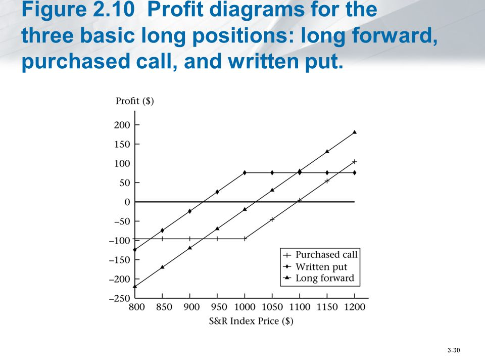 Figure 2.10 Profit diagrams for the three basic long positions: long forward, purchased call, and written put.