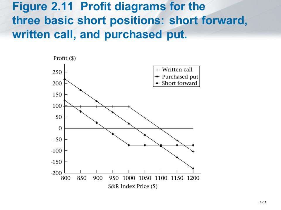 Figure 2.11 Profit diagrams for the three basic short positions: short forward, written call, and purchased put.