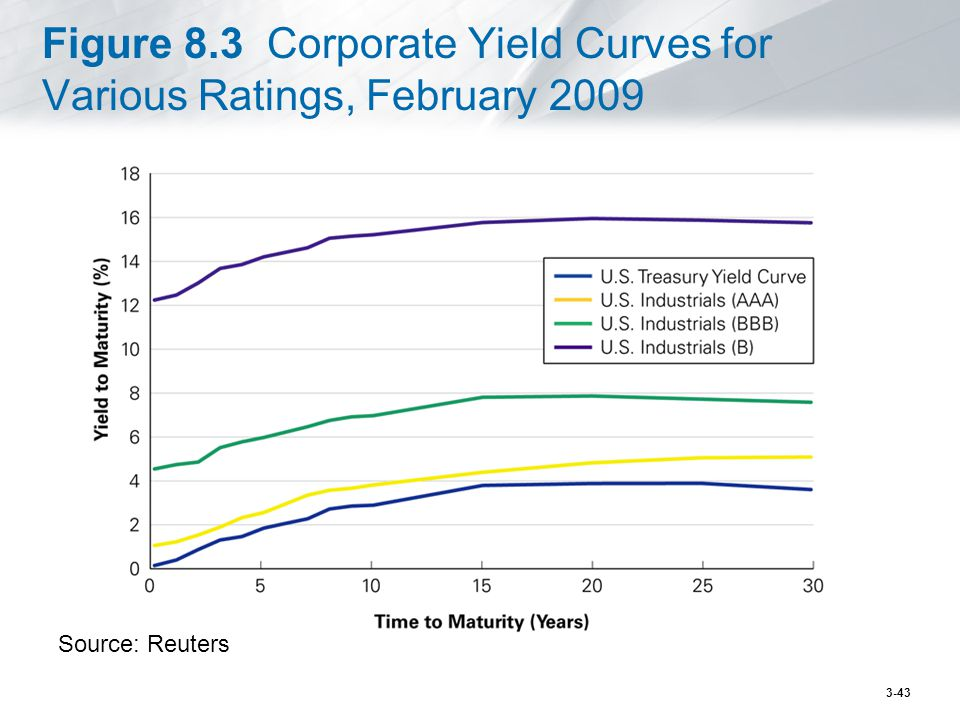 Figure 8.3 Corporate Yield Curves for Various Ratings, February 2009