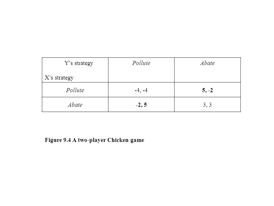 Figure 9.4 A two-player Chicken game