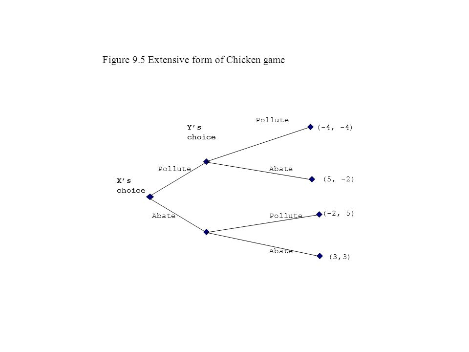 Figure 9.5 Extensive form of Chicken game