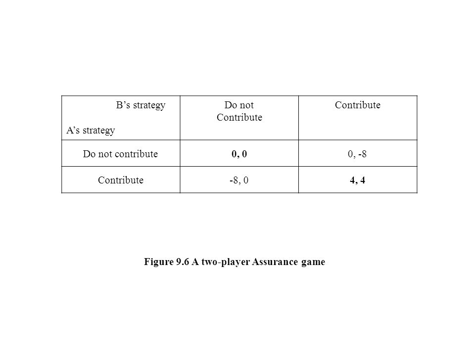 Figure 9.6 A two-player Assurance game