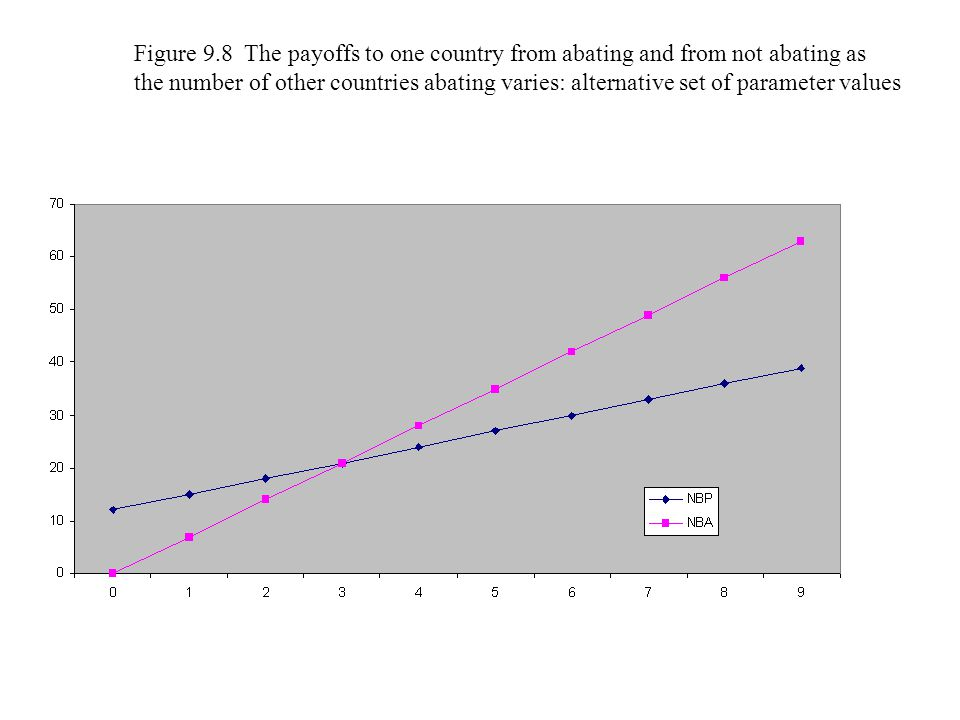 Figure 9.8 The payoffs to one country from abating and from not abating as