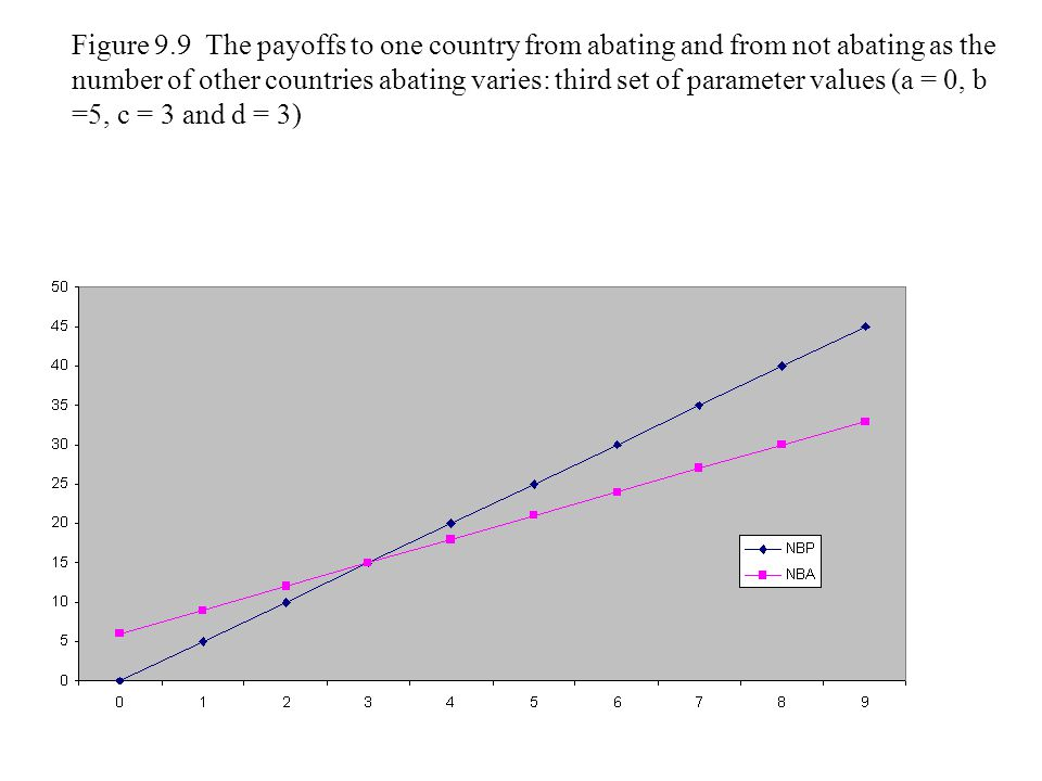 Figure 9.9 The payoffs to one country from abating and from not abating as the number of other countries abating varies: third set of parameter values (a = 0, b =5, c = 3 and d = 3)