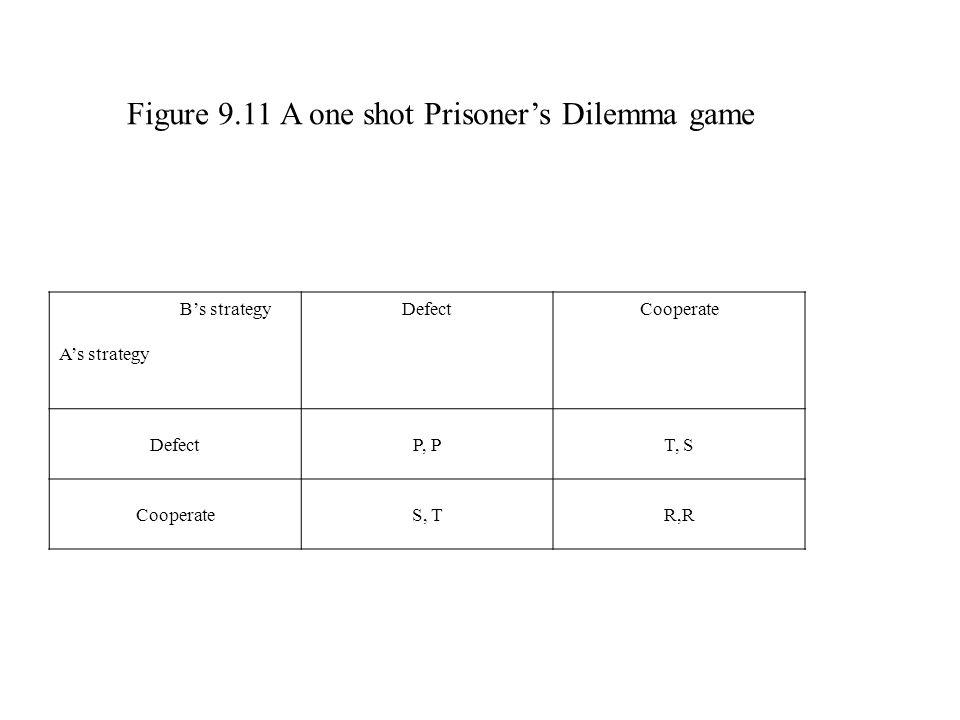 Figure 9.11 A one shot Prisoner's Dilemma game