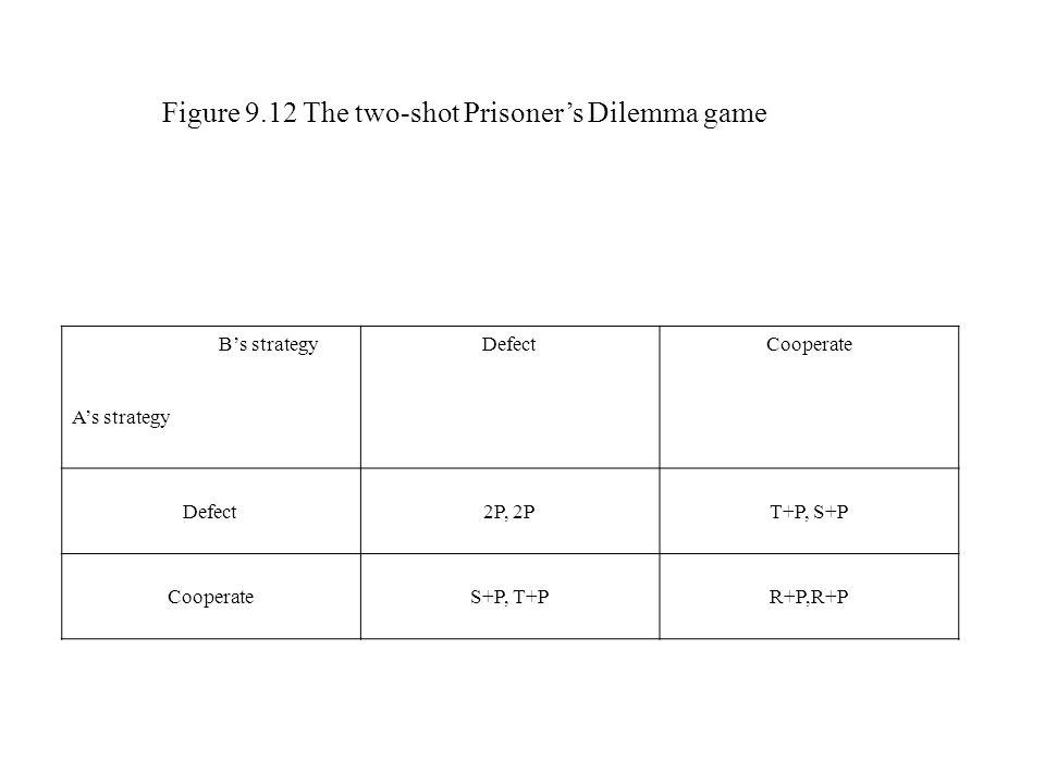 Figure 9.12 The two-shot Prisoner's Dilemma game