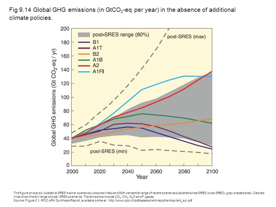 Fig 9.14 Global GHG emissions (in GtCO2-eq per year) in the absence of additional climate policies.