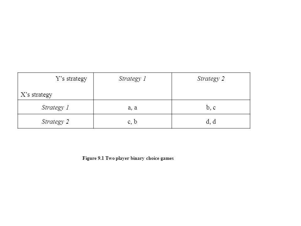 Y's strategy X's strategy Strategy 1 Strategy 2 a, a b, c c, b d, d