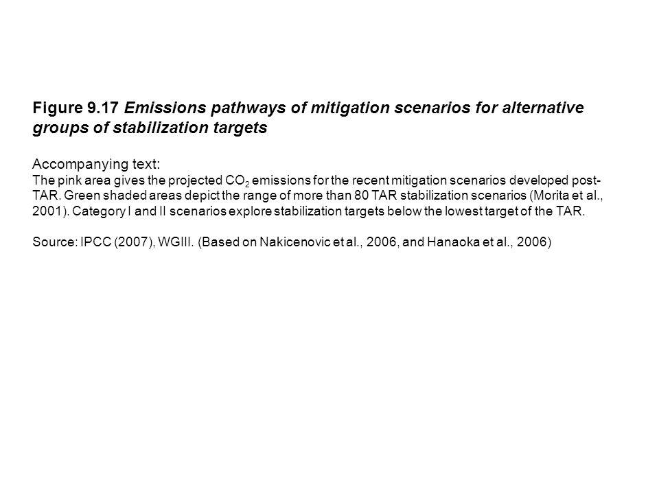 Figure 9.17 Emissions pathways of mitigation scenarios for alternative groups of stabilization targets