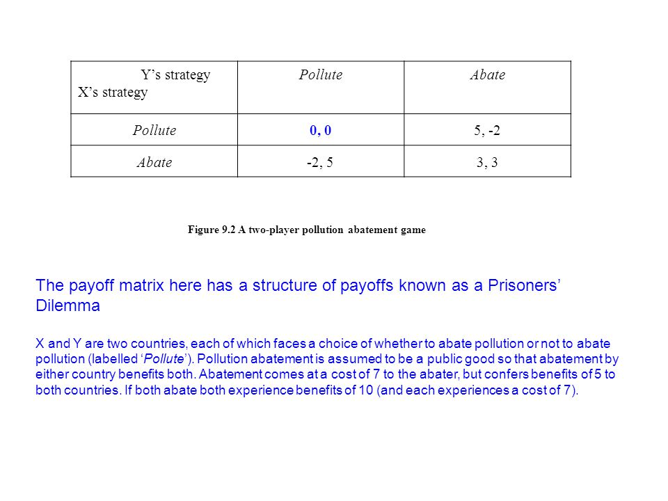 Y's strategy X's strategy. Pollute. Abate. 0, 0. 5, -2. -2, 5. 3, 3. Figure 9.2 A two-player pollution abatement game.
