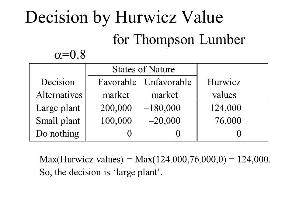 Decision by Hurwicz Value for Thompson Lumber