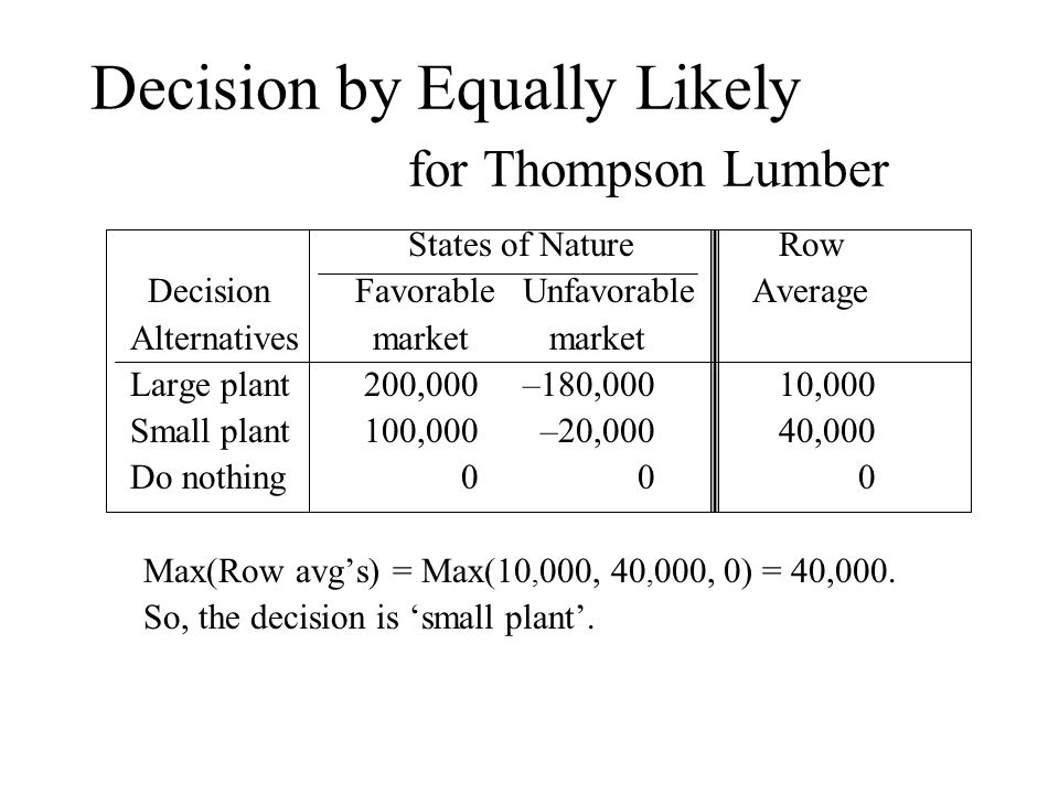 Decision by Equally Likely for Thompson Lumber