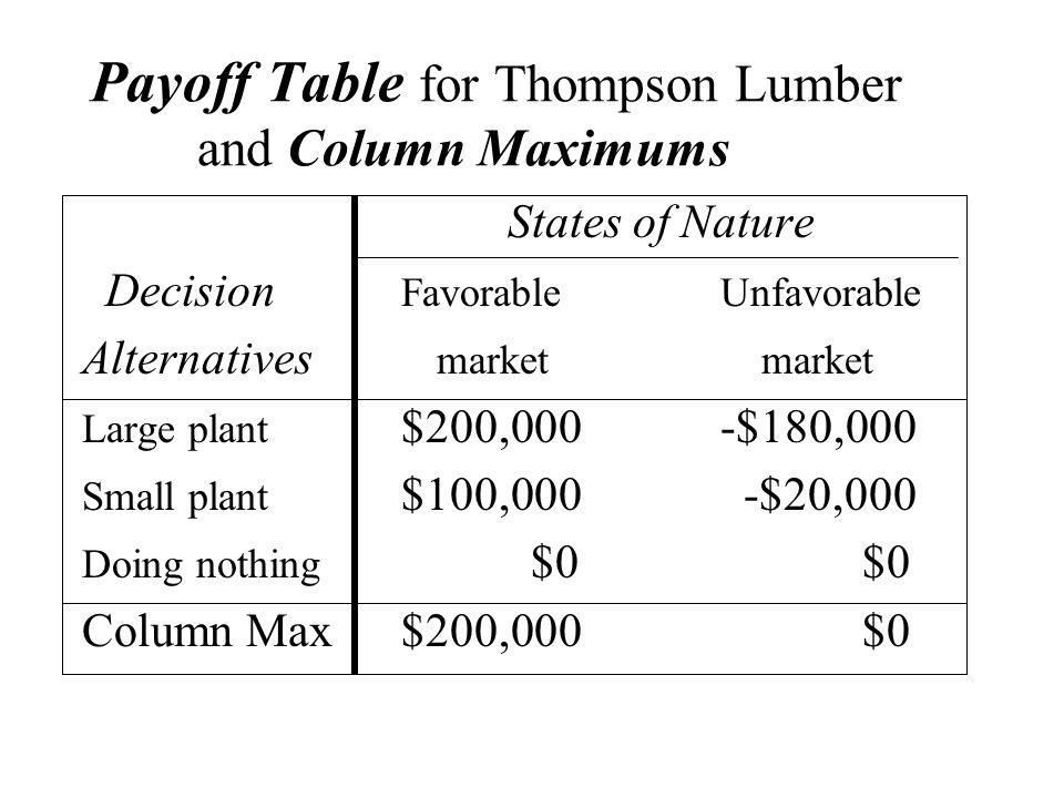 Payoff Table for Thompson Lumber and Column Maximums