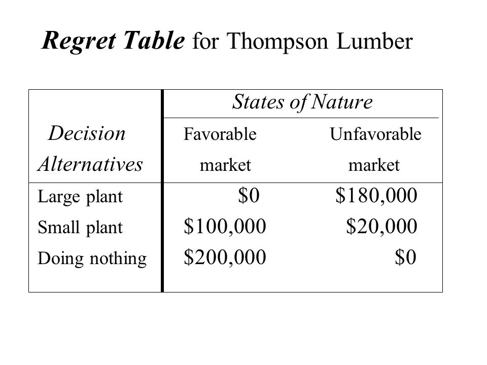 Regret Table for Thompson Lumber