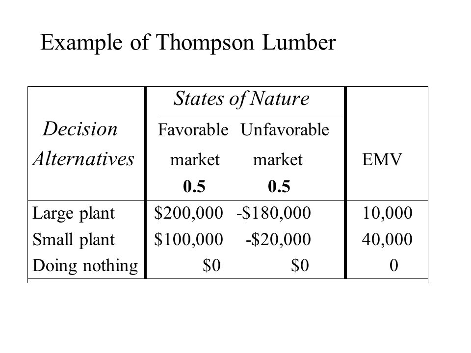 Example of Thompson Lumber