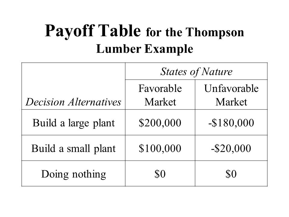 Payoff Table for the Thompson Lumber Example