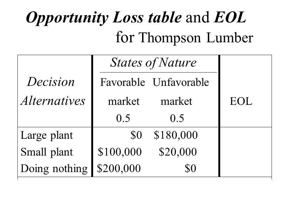 Opportunity Loss table and EOL for Thompson Lumber