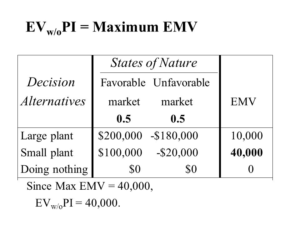 EVw/oPI = Maximum EMV States of Nature Decision Favorable Unfavorable