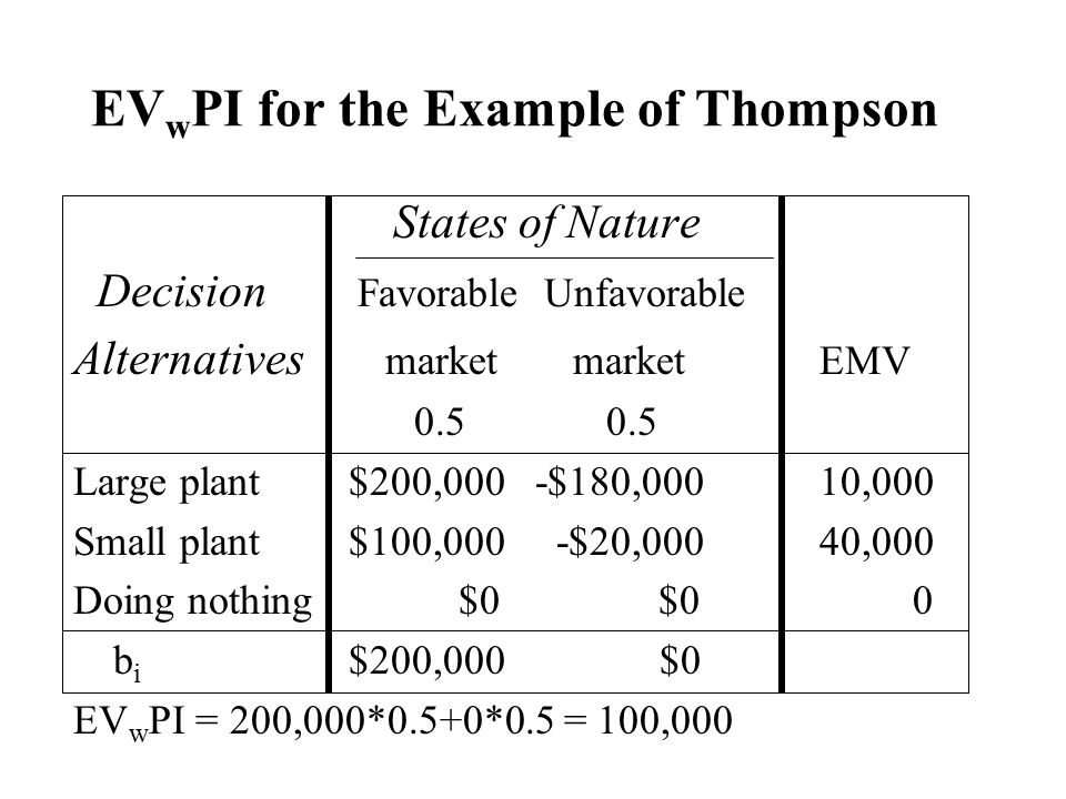 EVwPI for the Example of Thompson