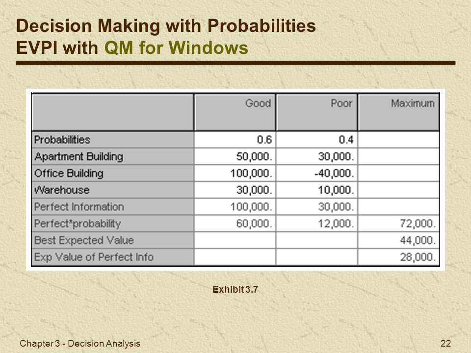 Decision Making with Probabilities EVPI with QM for Windows