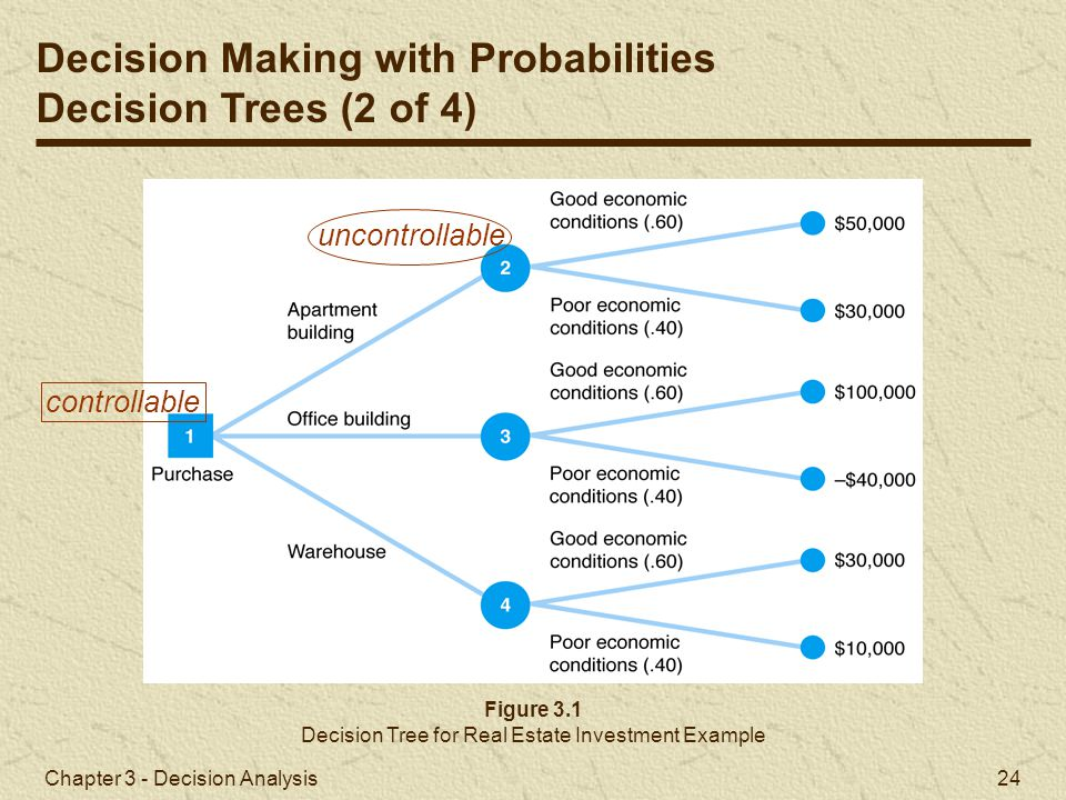 probabilistic approaches scenario analysis decision trees Determinism vs probabilism, introduction to basic methods and deterministic vs probabilistic approach fault tree analysis i probability: p(q)= p(a.