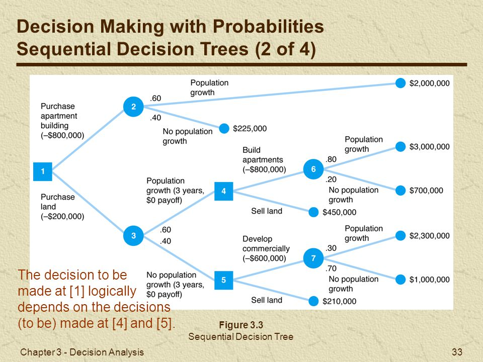 Sequential Decision Tree