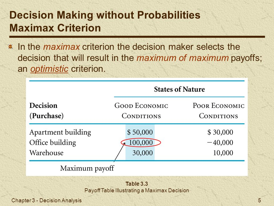 Payoff Table Illustrating a Maximax Decision