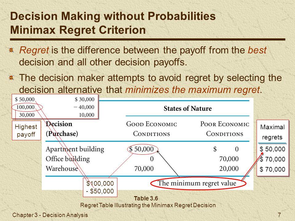 Regret Table Illustrating the Minimax Regret Decision