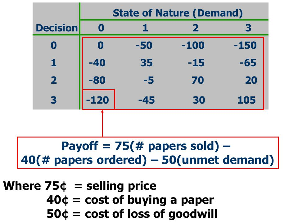 Payoff = 75(# papers sold) – 40(# papers ordered) – 50(unmet demand)