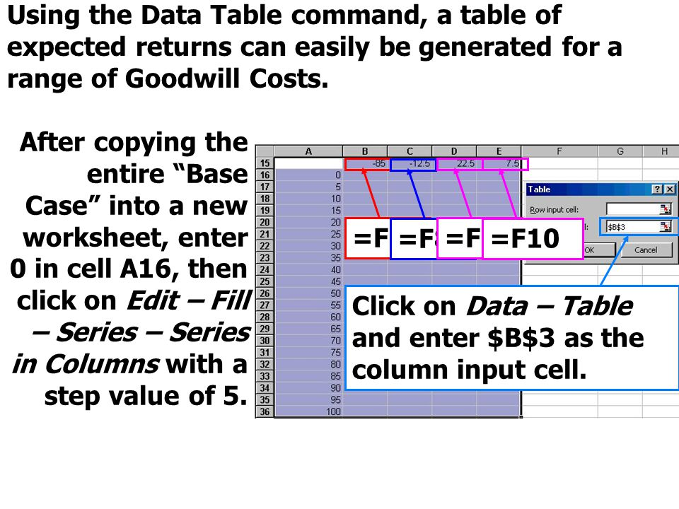 Using the Data Table command, a table of expected returns can easily be generated for a range of Goodwill Costs.