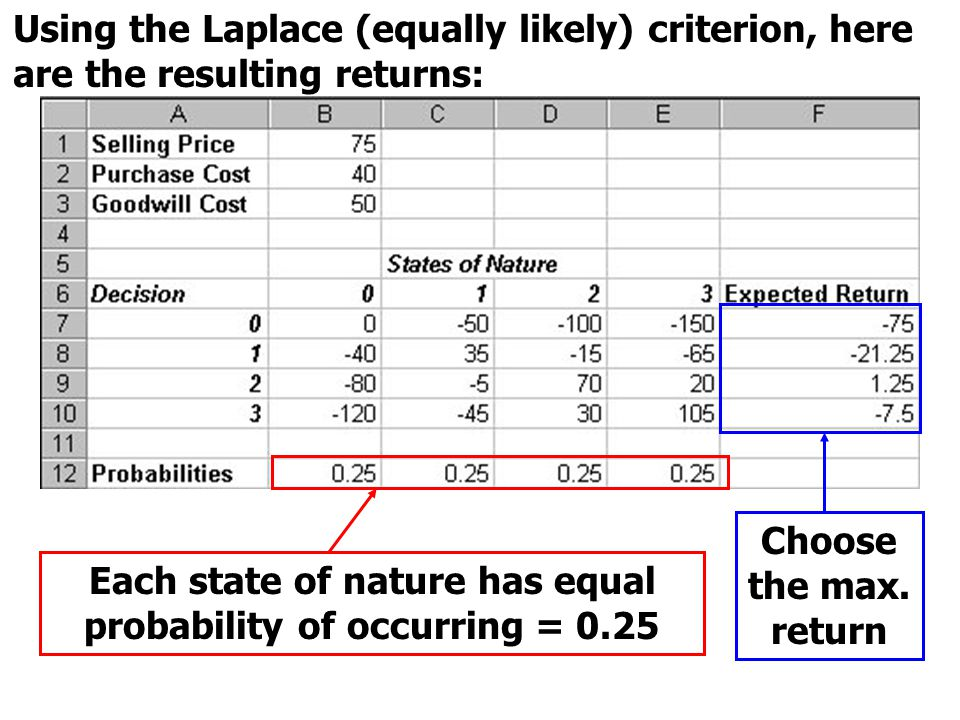 Each state of nature has equal probability of occurring = 0.25