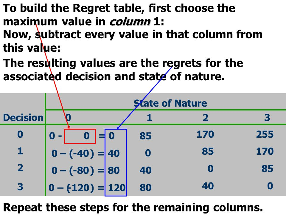 To build the Regret table, first choose the maximum value in column 1: