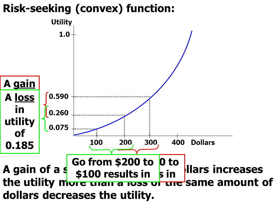 Risk-seeking (convex) function: