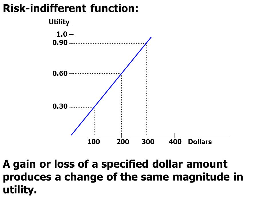Risk-indifferent function: