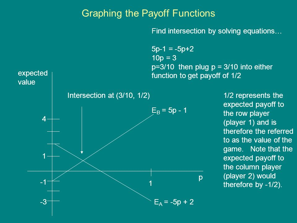Graphing the Payoff Functions