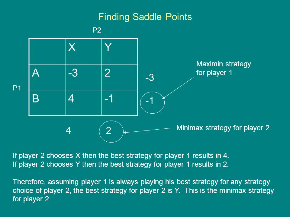 X Y A -3 2 B 4 -1 Finding Saddle Points -3 -1 4 2 P2 Maximin strategy