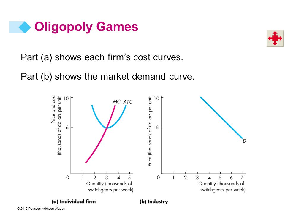 Oligopoly Games Part (a) shows each firm's cost curves.