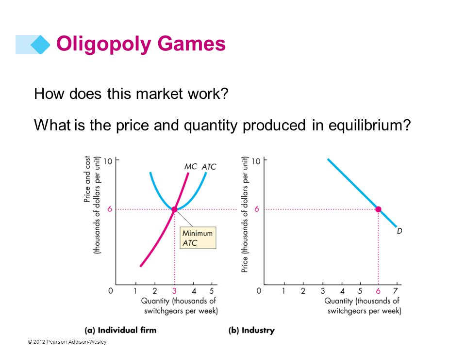 Oligopoly Games How does this market work