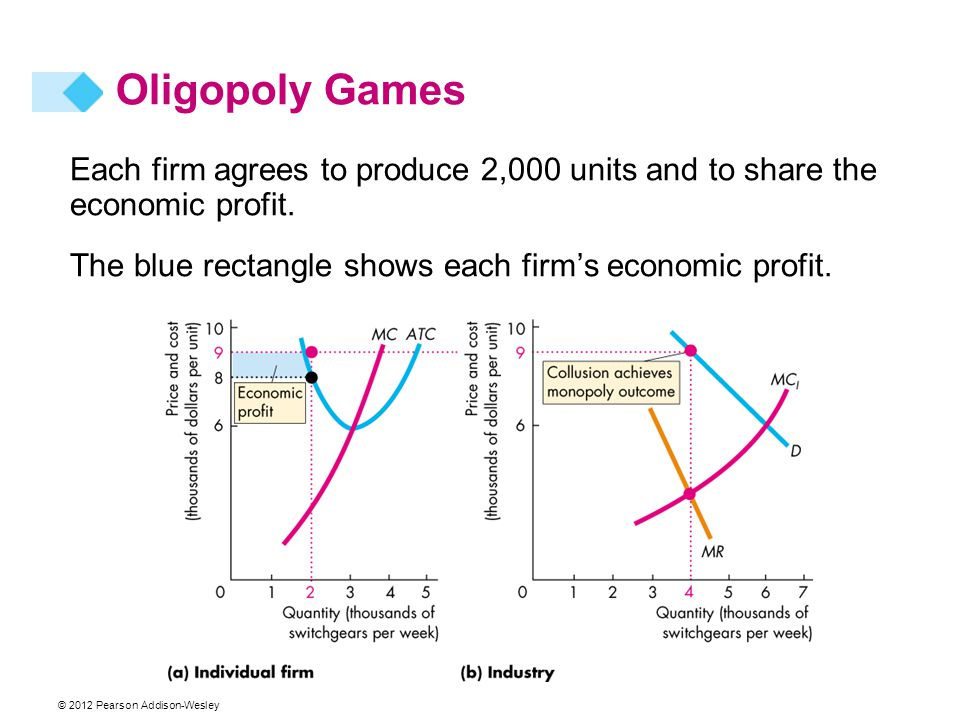 Oligopoly Games Each firm agrees to produce 2,000 units and to share the economic profit.