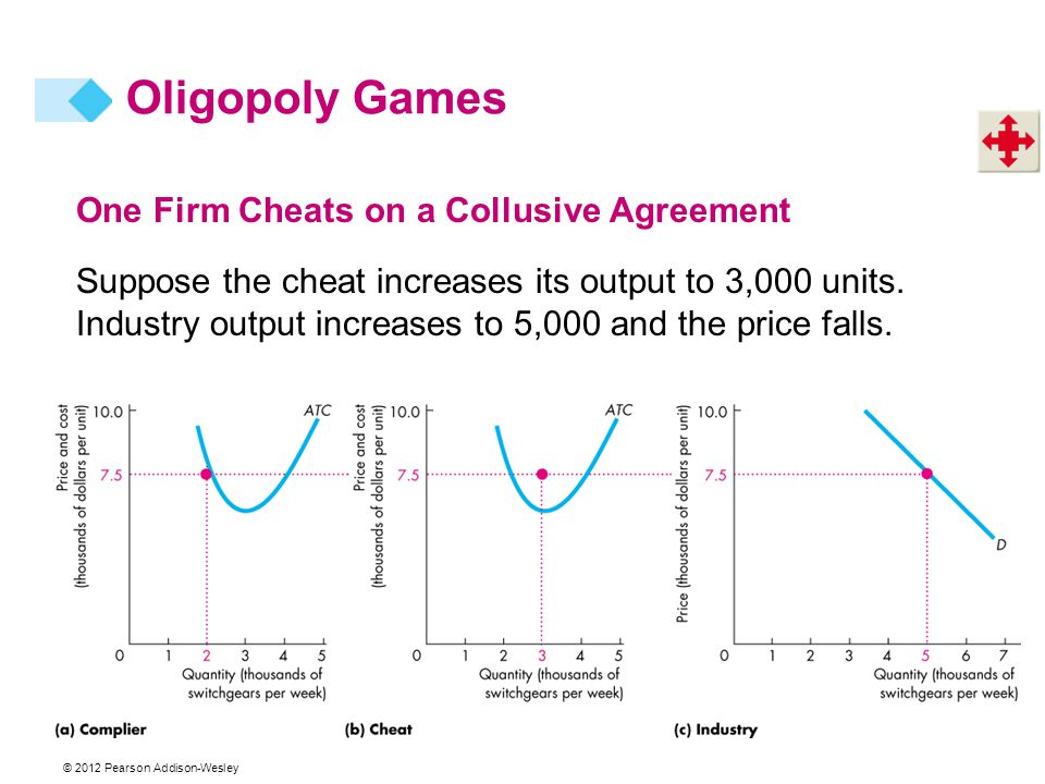 Oligopoly Games One Firm Cheats on a Collusive Agreement