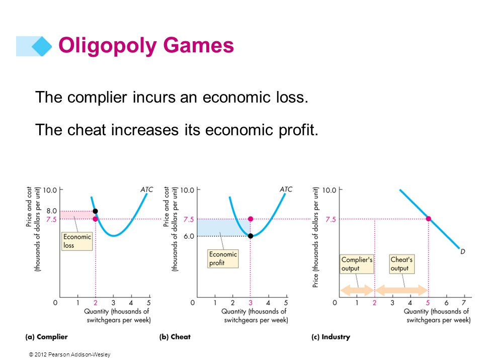 Oligopoly Games The complier incurs an economic loss.