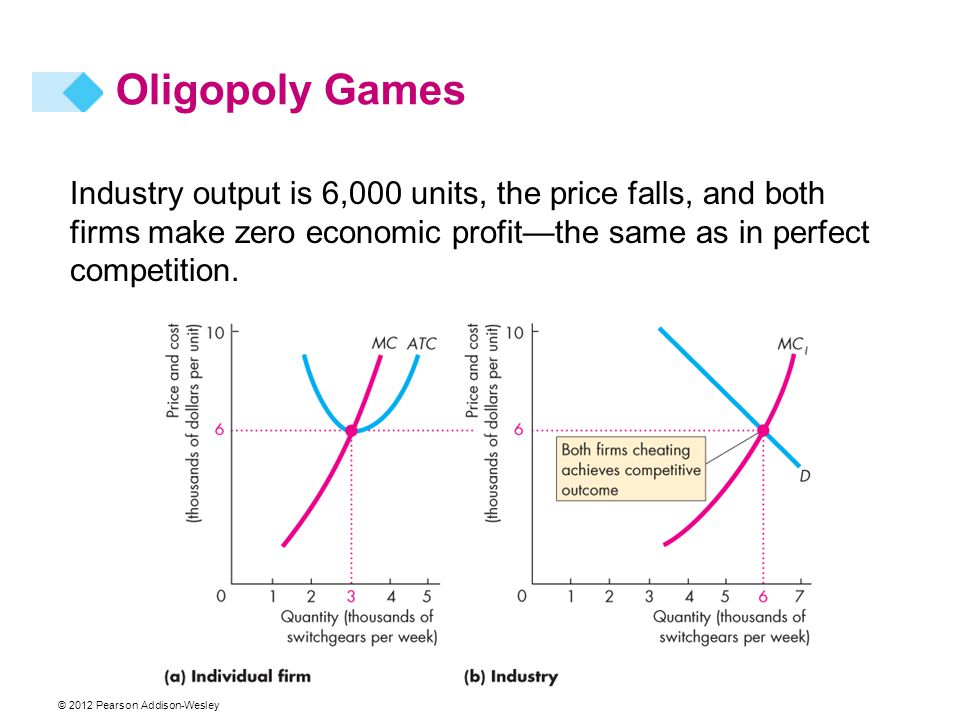 Oligopoly Games Industry output is 6,000 units, the price falls, and both firms make zero economic profit—the same as in perfect competition.