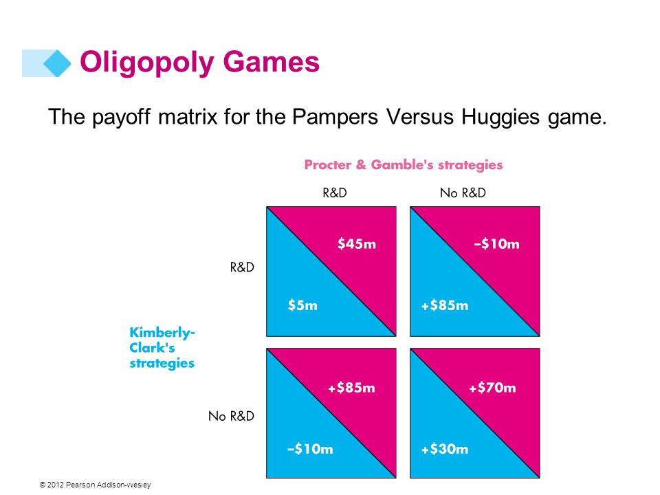 Oligopoly Games The payoff matrix for the Pampers Versus Huggies game.