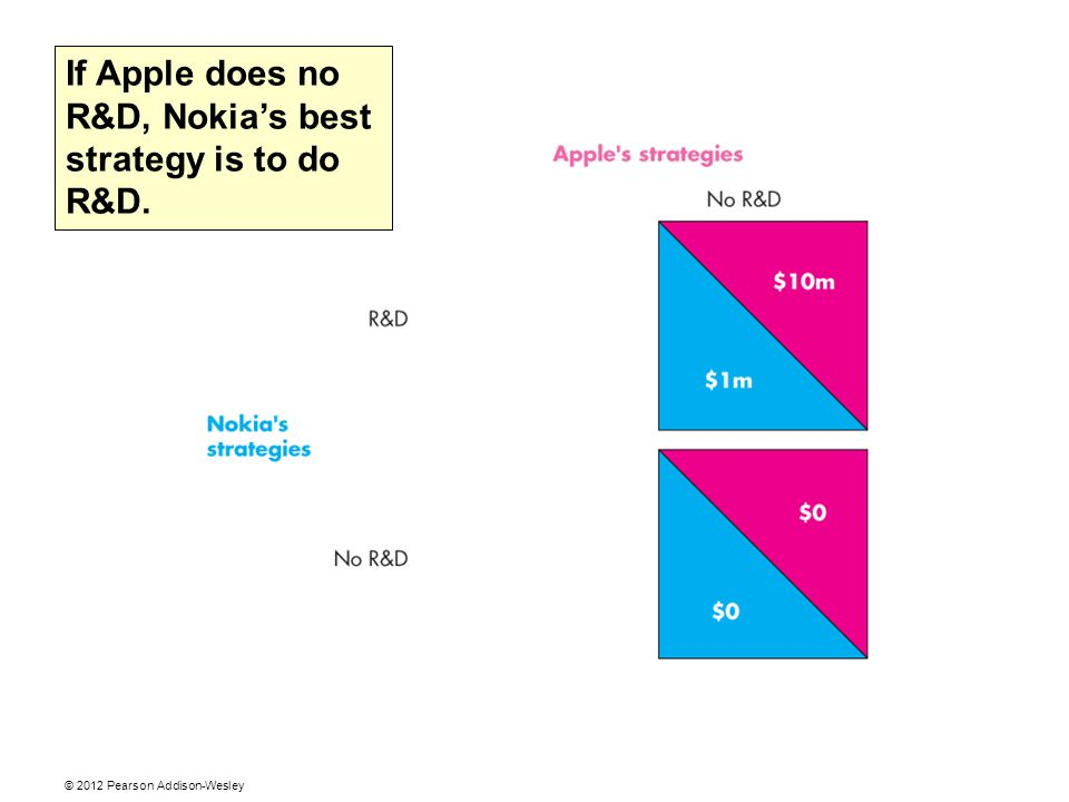 If Apple does no R&D, Nokia's best strategy is to do R&D.