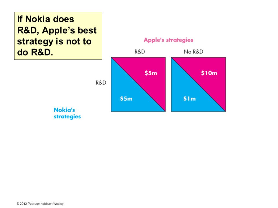 If Nokia does R&D, Apple's best strategy is not to do R&D.