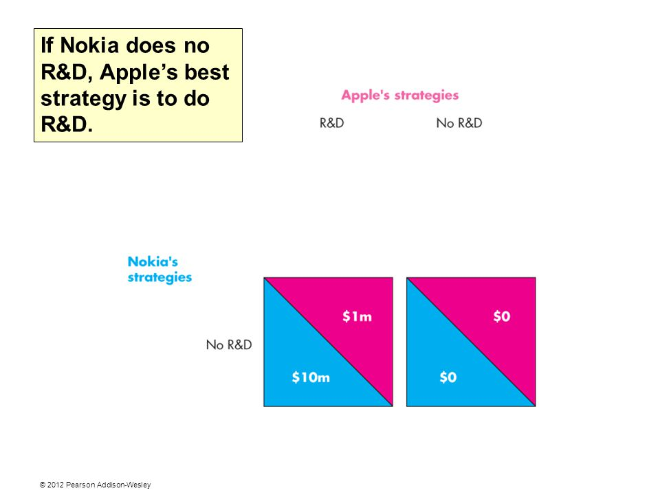 If Nokia does no R&D, Apple's best strategy is to do R&D.
